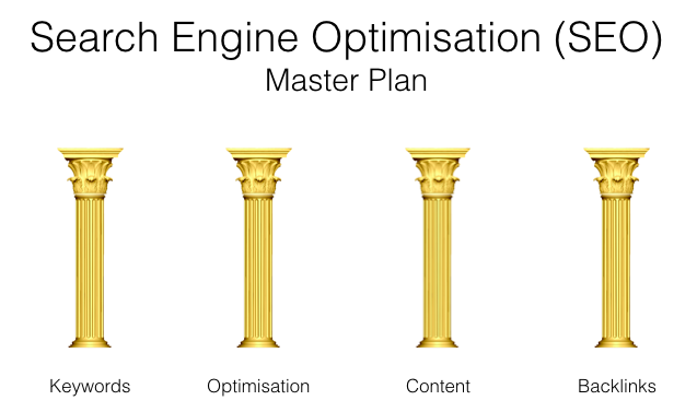Search Engine Optimisation (SEO) Master Plan