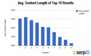 keyword density optimised