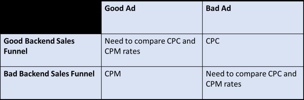 CPC versus CPM