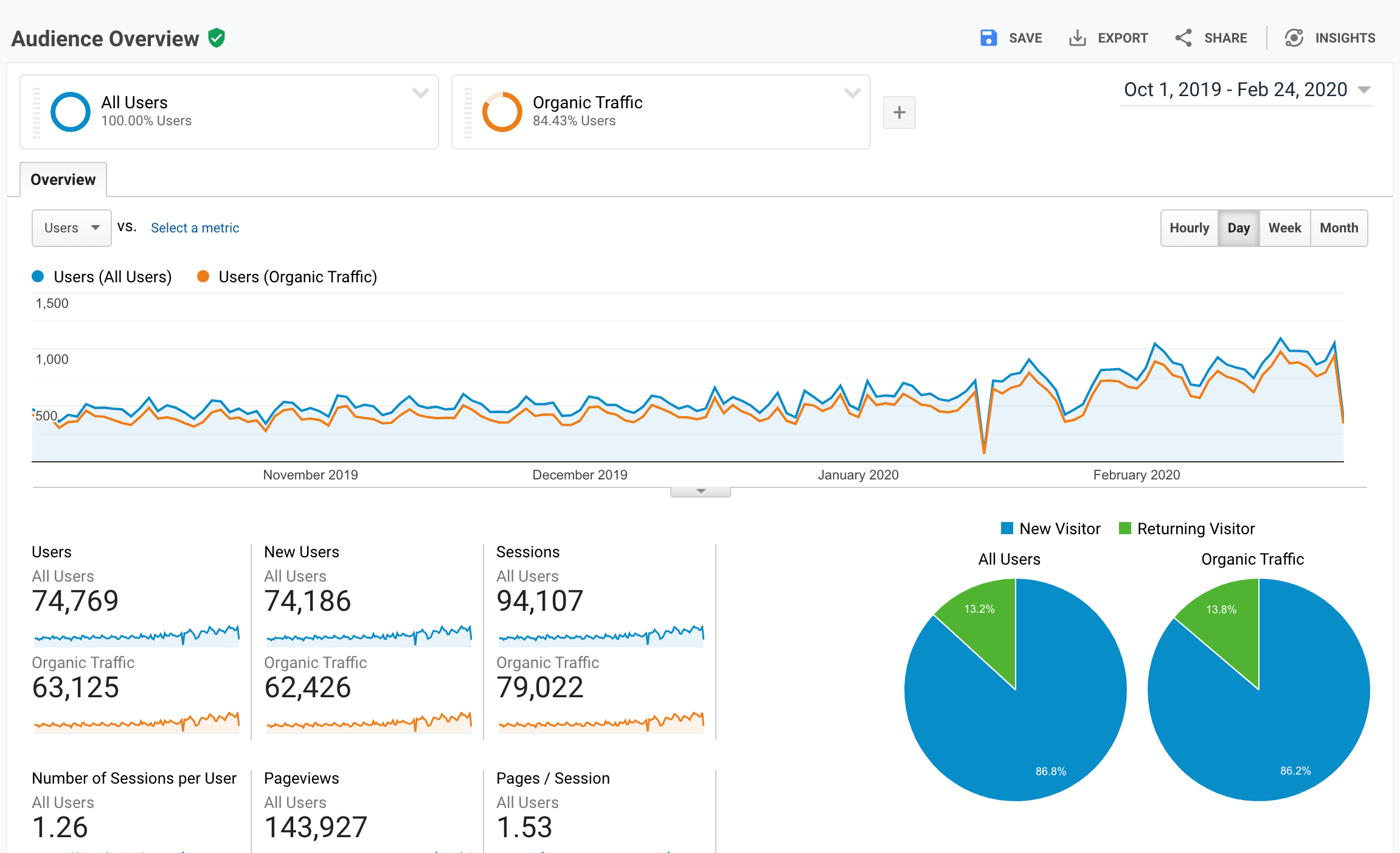 Web analytics sample - SGHomeNeeds.com