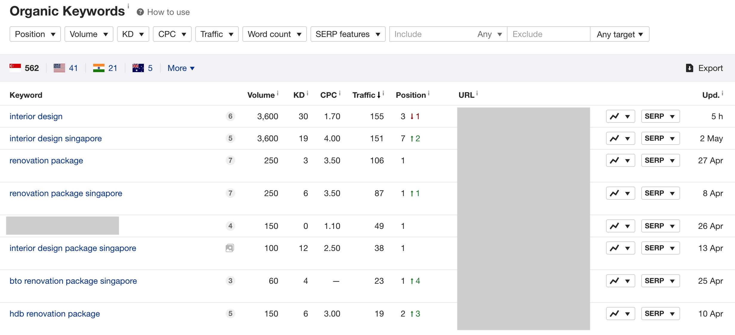 ID SEO AHRefs Keyword Results 1